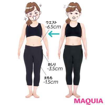 【本気で痩せたいあなたに】結果は…-3.4kg