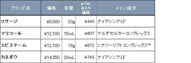 【40代・乾燥肌がお試し】ALL7,000円以上。最新シワ改善・アイケアコスメ4種を徹底比較_3