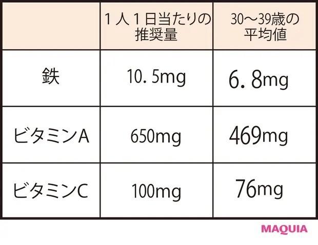 【美容スープレシピ】日本人女性に特に不足している栄養素の現状は?