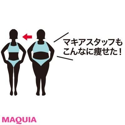 【食べ痩せダイエット】Q.どうしたら痩せられるの?