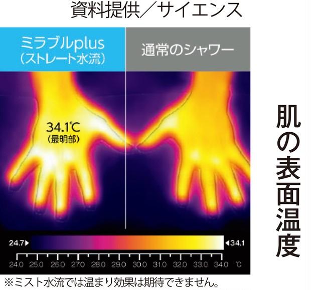 肌の表面温度