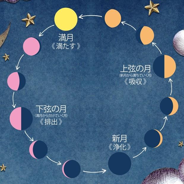 月のリズムでコンディショニング「カラダとココロを整える月美容」_1_1