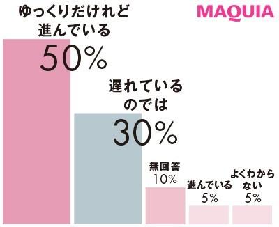 【クリーンビューティ】Q 日本の美容業界が取り組むSDGsは進んでいますか?
