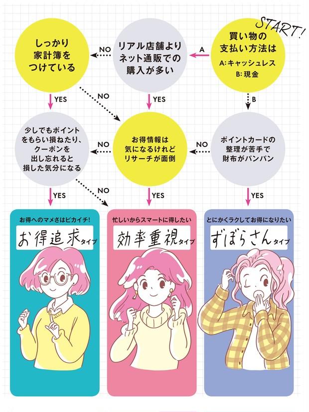 性格別お(得)美容診断チャート