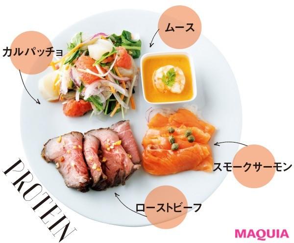 【食べ痩せダイエット】最初のプレートはたんぱく質・野菜でいっぱいにする