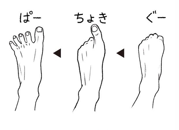 足指を丸めるグー、親指を立てるチョキ、5指を広げるパーを数回。