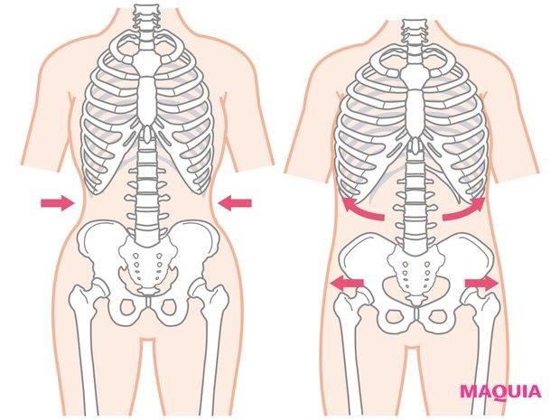 """""""腹筋""""は肋骨を正しく 閉じないと生まれない"""