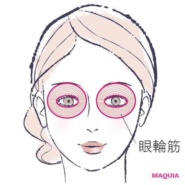 眼輪筋の強化が 落ちくぼみ改善のコツ