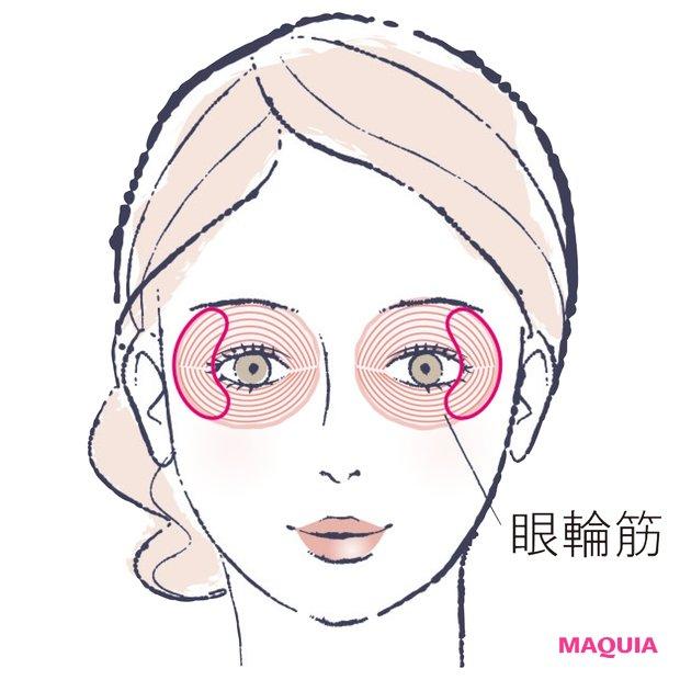 眼輪筋を張ることを 心がけるのが予防のコツ