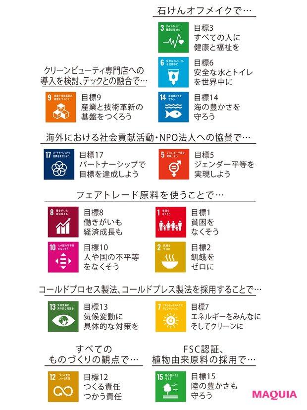 SDGsの17の目標のうち14個の 項目に取り組む
