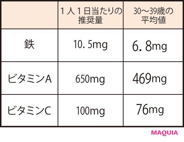 日本人女性に特に不足している 栄養素の現状は?