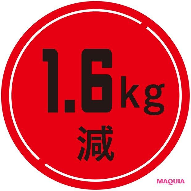 1.6kg減