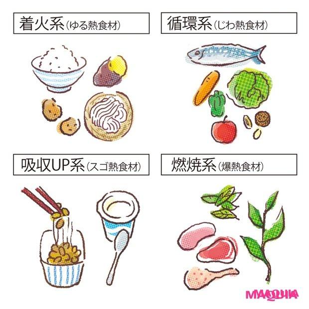 太りにくい食べ方・お酒の飲み方、脂肪の代謝に役立つトクホで冬太りを回避!