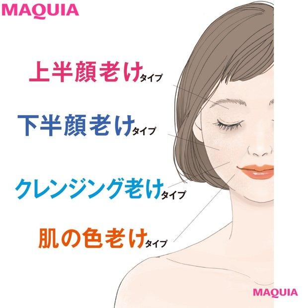 「顔の老け方」をチェック診断! 老けやすい部分をタイプ別に教えます