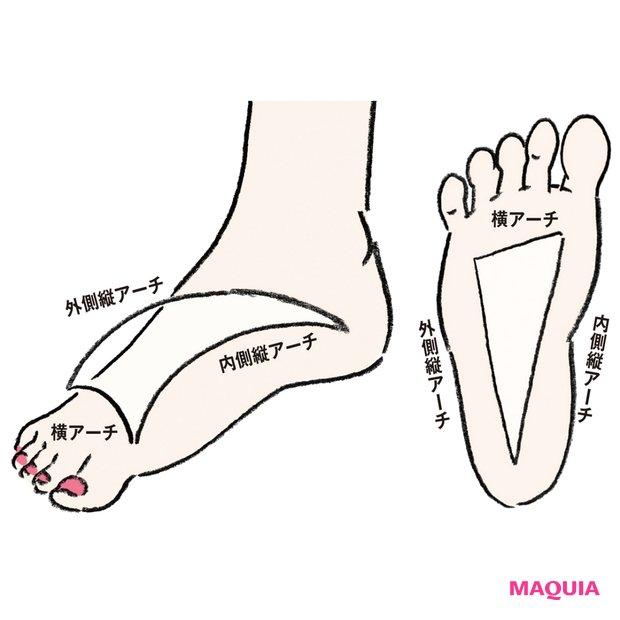 足悩み、靴トラブルを解消! 「崩れアーチ診断」で最適インソールをチェック