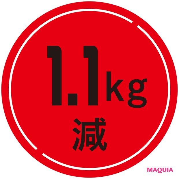 1.1kg減