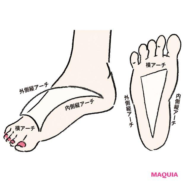 足悩み、靴トラブルを解消! 「崩れアーチ診断」で最適インソールをチェック_1