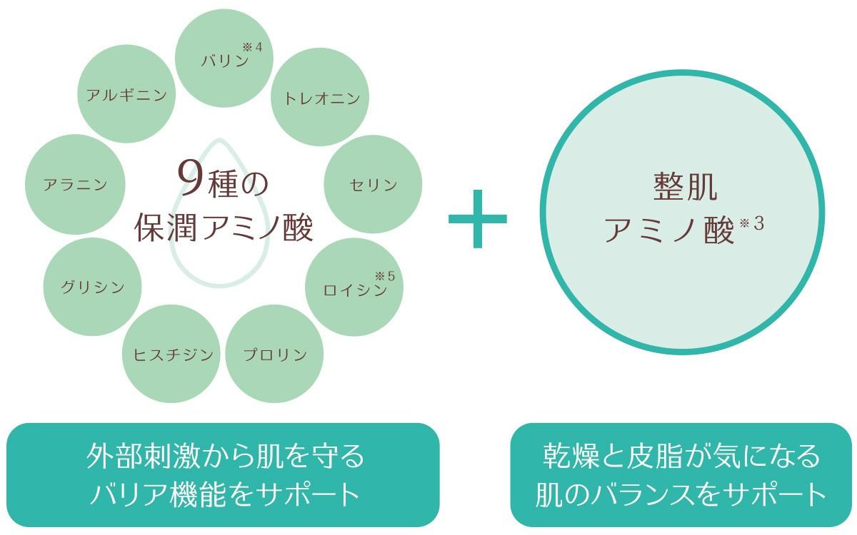 ミノン アミノモイストの新美容液マスクでうるおいバランスケア(※1)_2