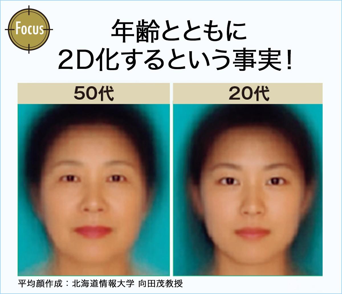 【コスメデコルテから新提案】フラットな2D顔から、立体感のある3D顔へ。「顔立ちプロポーション」はスキンケアで叶えられる_2